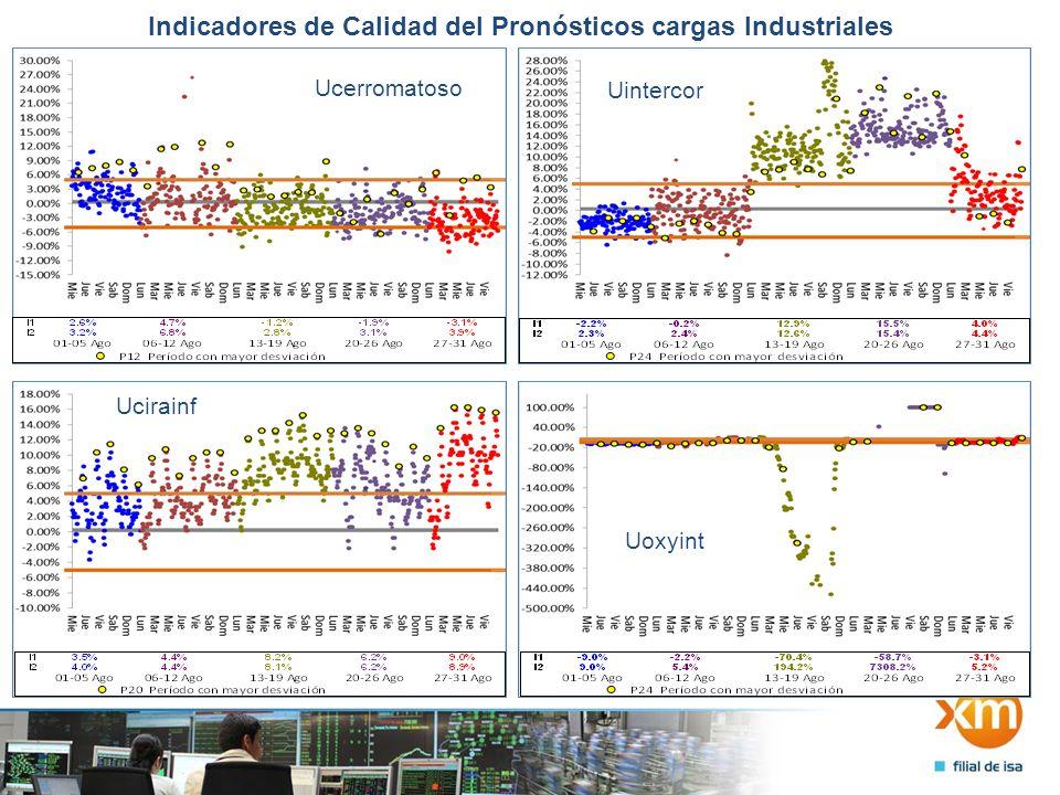Indicadores de Calidad del Pronósticos cargas Industriales Ucerromatoso Uintercor Ucirainf Uoxyint