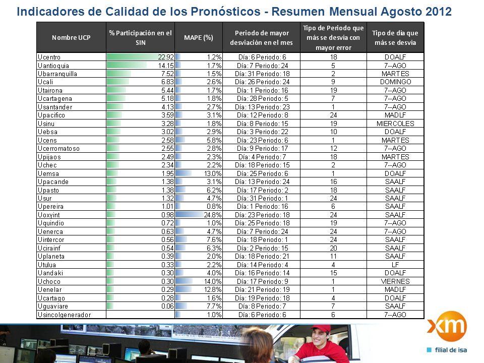 Indicadores de Calidad de los Pronósticos - Resumen Mensual Agosto 2012 2