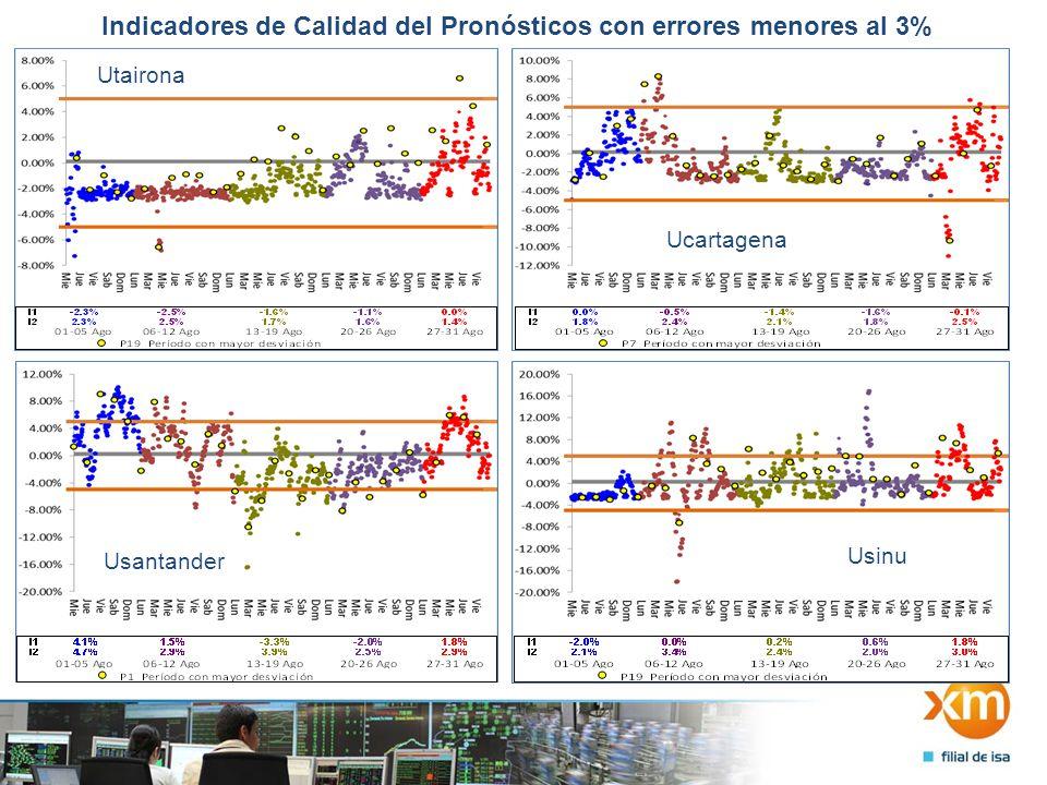 Indicadores de Calidad del Pronósticos con errores menores al 3% Utairona Ucartagena Usantander Usinu