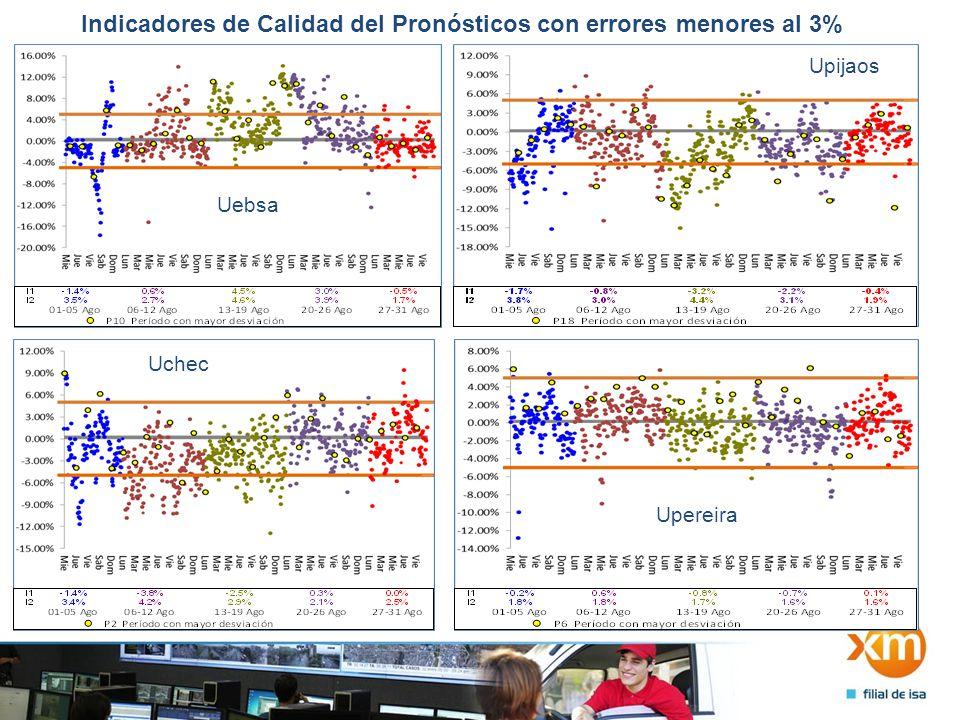 Indicadores de Calidad del Pronósticos con errores menores al 3% Uebsa Upijaos Uchec Upereira