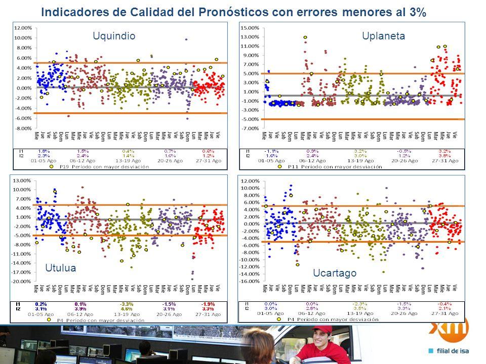 Indicadores de Calidad del Pronósticos con errores menores al 3% UquindioUplaneta Utulua Ucartago