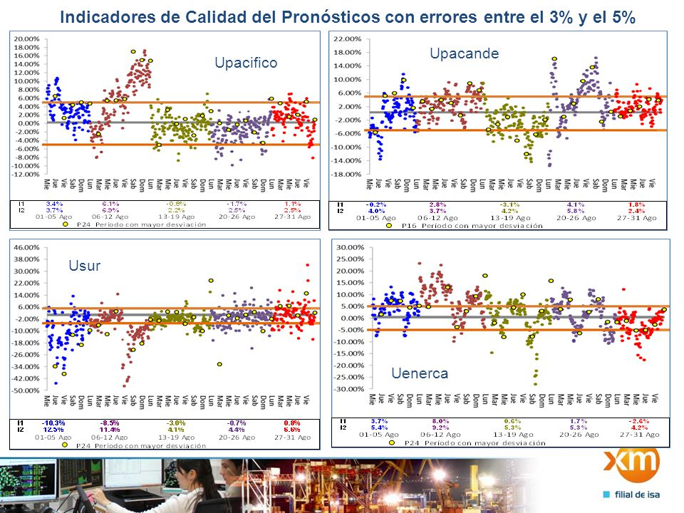 Indicadores de Calidad del Pronósticos con errores entre el 3% y el 5% Upacifico Upacande Usur Uenerca
