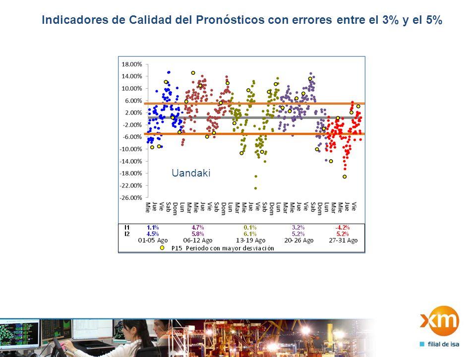 Indicadores de Calidad del Pronósticos con errores entre el 3% y el 5% Uandaki