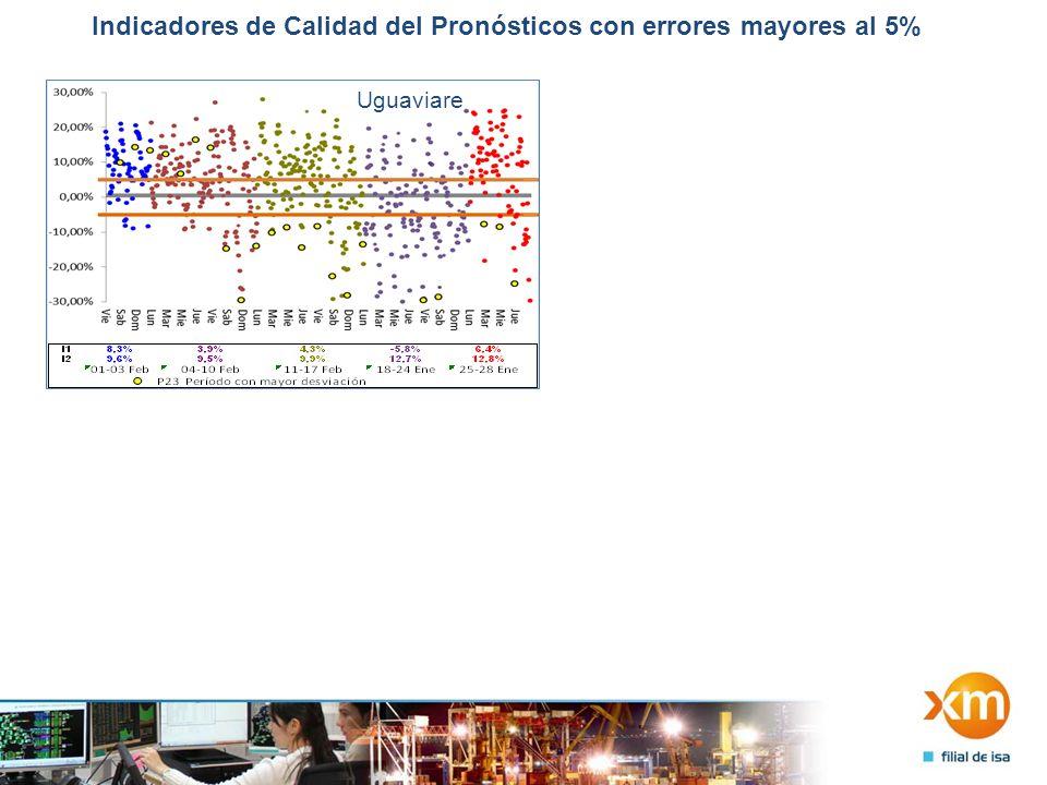 Indicadores de Calidad del Pronósticos con errores mayores al 5% Uguaviare