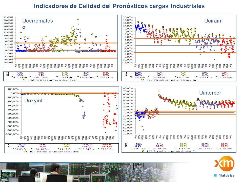 Indicadores de Calidad del Pronósticos cargas Industriales Uoxyint Ucirainf Ucerromatos o Uintercor