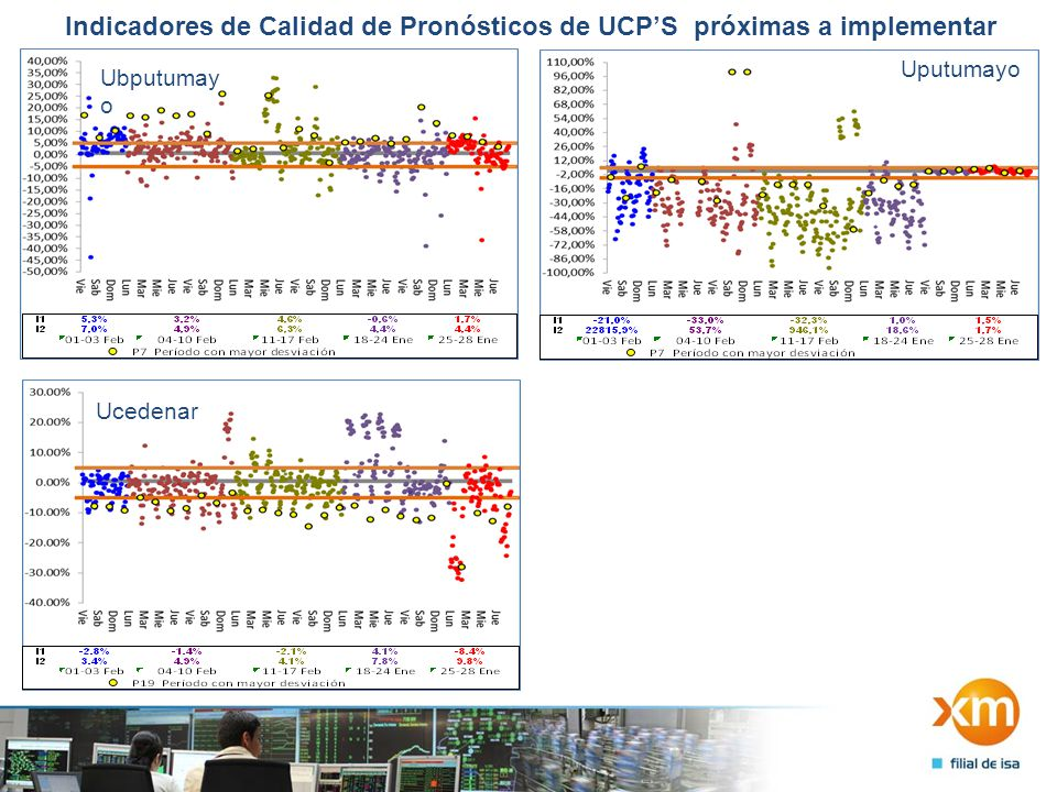 14 Indicadores de Calidad de Pronósticos de UCPS próximas a implementar Ubputumay o Uputumayo Ucedenar
