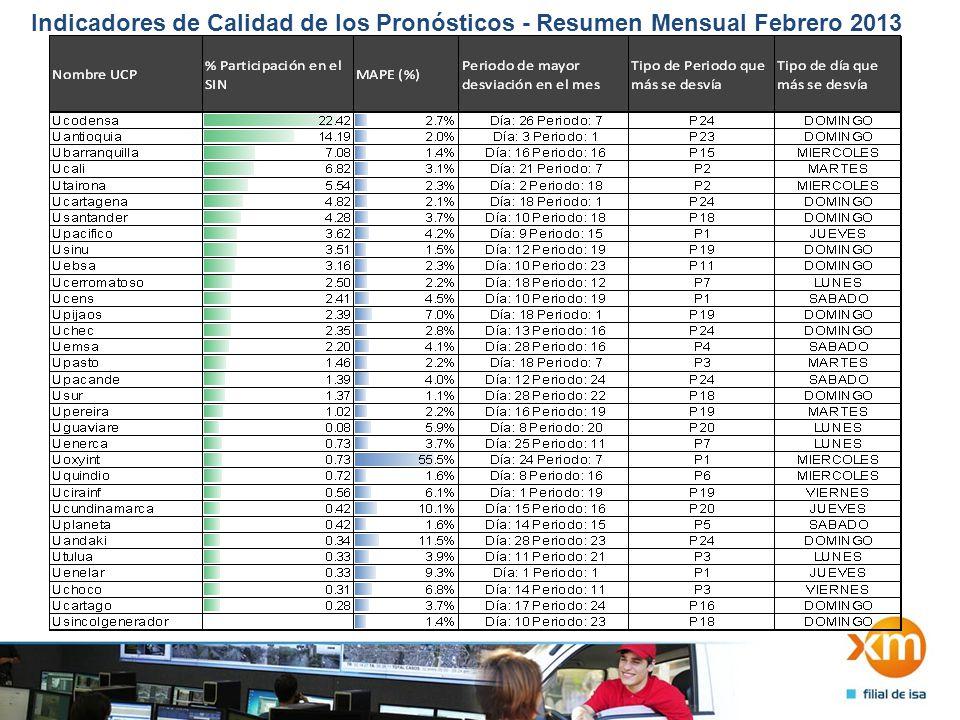 Indicadores de Calidad de los Pronósticos - Resumen Mensual Febrero 2013 2