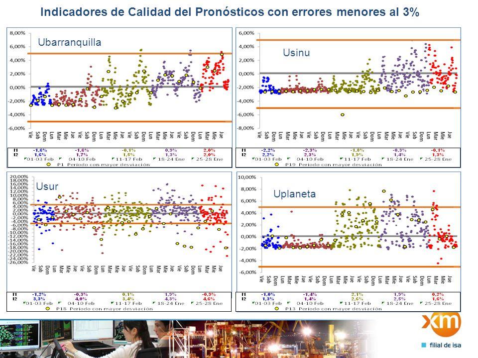 Indicadores de Calidad del Pronósticos con errores menores al 3% Ubarranquilla Usinu Usur Uplaneta