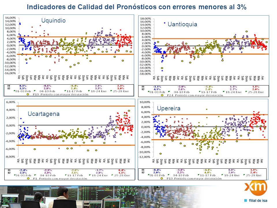 Indicadores de Calidad del Pronósticos con errores menores al 3% Ucartagena Uantioquia Uquindio Upereira