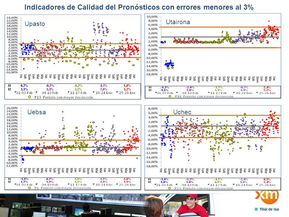 Indicadores de Calidad del Pronósticos con errores menores al 3% Upasto Utairona Uebsa Uchec