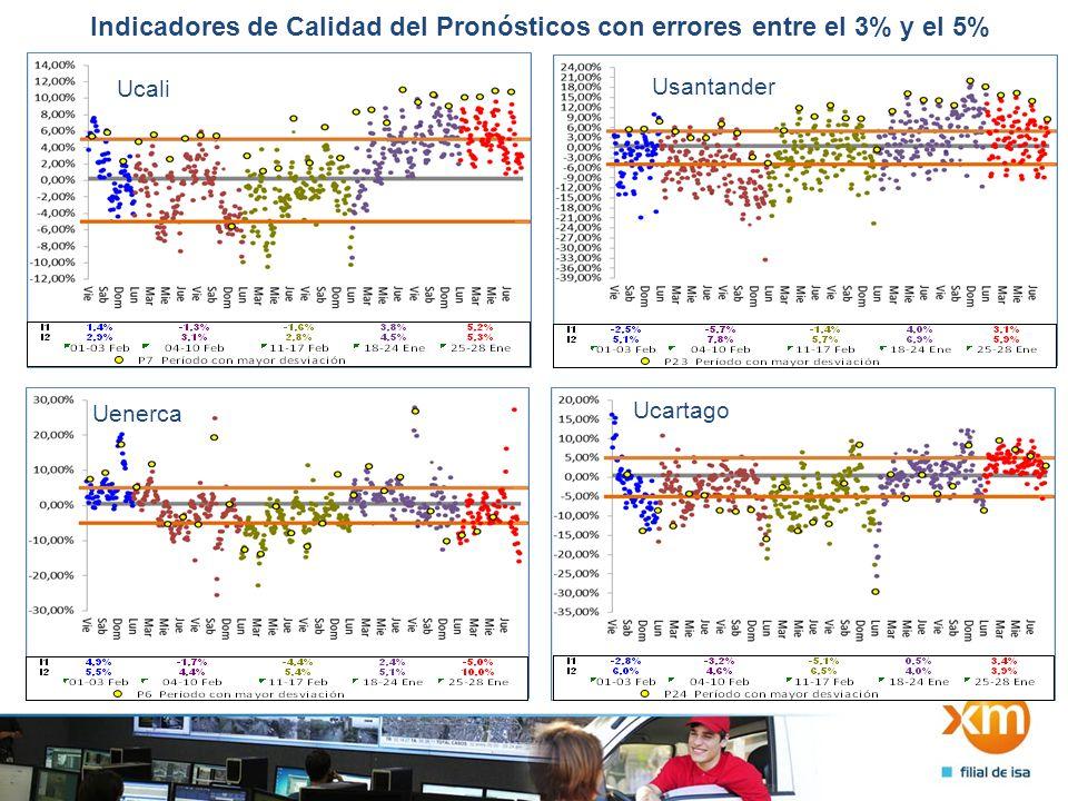 Indicadores de Calidad del Pronósticos con errores entre el 3% y el 5% Usantander Ucali Uenerca Ucartago