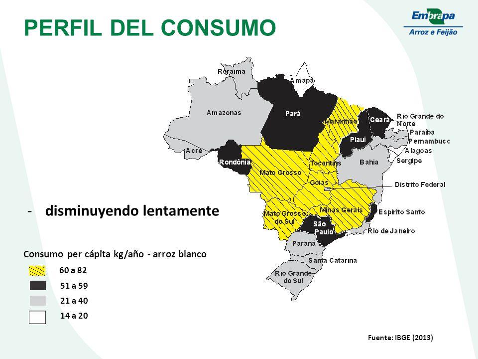 PERFIL DEL CONSUMO Fuente: IBGE (2013) Consumo per cápita kg/año - arroz blanco 60 a 82 51 a 59 21 a 40 14 a 20 -disminuyendo lentamente