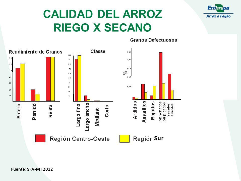 CALIDAD DEL ARROZ RIEGO X SECANO Fuente: SFA-MT 2012 Sur