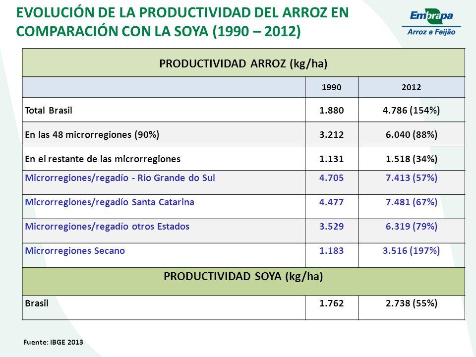 EVOLUCIÓN DE LA PRODUCTIVIDAD DEL ARROZ EN COMPARACIÓN CON LA SOYA (1990 – 2012) Fuente: IBGE 2013 PRODUCTIVIDAD ARROZ (kg/ha) 19902012 Total Brasil1.8804.786 (154%) En las 48 microrregiones (90%)3.2126.040 (88%) En el restante de las microrregiones1.1311.518 (34%) Microrregiones/regadío - Rio Grande do Sul4.7057.413 (57%) Microrregiones/regadío Santa Catarina4.4777.481 (67%) Microrregiones/regadío otros Estados3.5296.319 (79%) Microrregiones Secano1.1833.516 (197%) PRODUCTIVIDAD SOYA (kg/ha) Brasil1.7622.738 (55%)