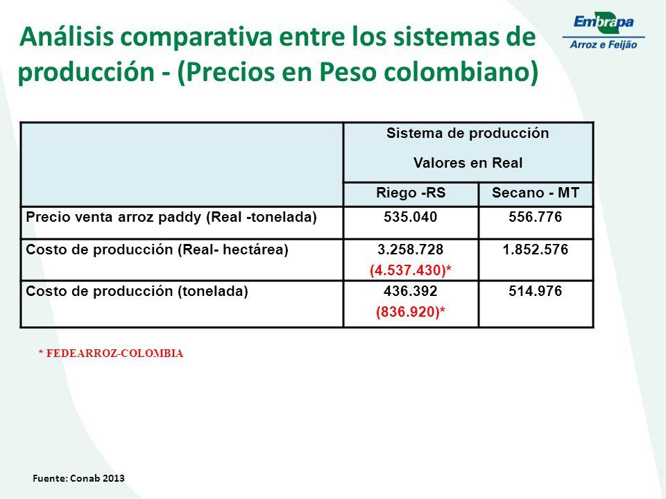 Análisis comparativa entre los sistemas de producción - (Precios en Peso colombiano) Fuente: Conab 2013 * FEDEARROZ-COLOMBIA Sistema de producción Valores en Real Riego -RSSecano - MT Precio venta arroz paddy (Real -tonelada)535.040556.776 Costo de producción (Real- hectárea) 3.258.728 (4.537.430)* 1.852.576 Costo de producción (tonelada)436.392 (836.920)* 514.976