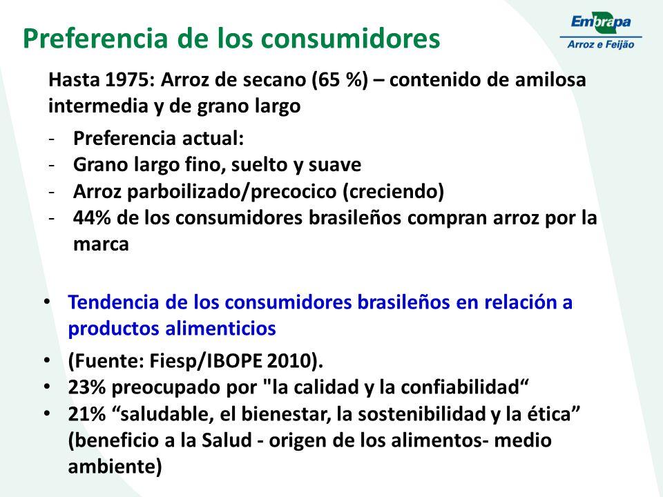 Preferencia de los consumidores Hasta 1975: Arroz de secano (65 %) – contenido de amilosa intermedia y de grano largo -Preferencia actual: -Grano largo fino, suelto y suave -Arroz parboilizado/precocico (creciendo) -44% de los consumidores brasileños compran arroz por la marca Tendencia de los consumidores brasileños en relación a productos alimenticios (Fuente: Fiesp/IBOPE 2010).