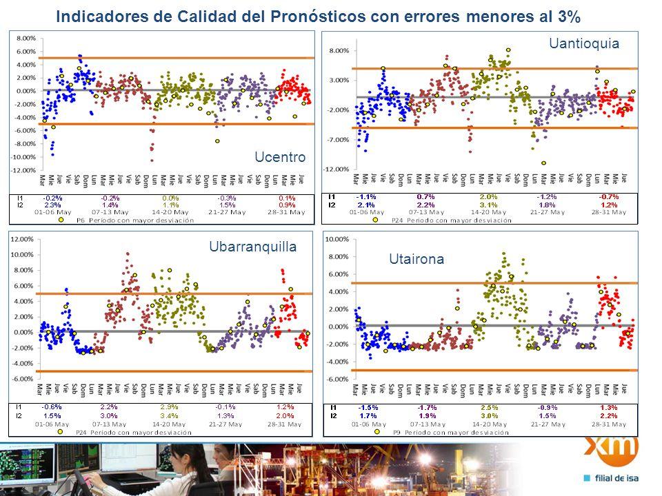 Indicadores de Calidad del Pronósticos con errores menores al 3% Ucartagena Usantander Upacifico Usinu
