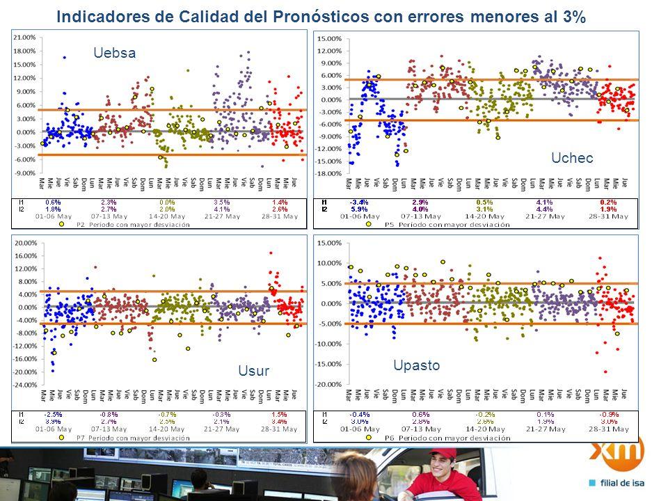 Indicadores de Calidad del Pronósticos con errores menores al 3% Upereira Uquindio Uplaneta Utulua