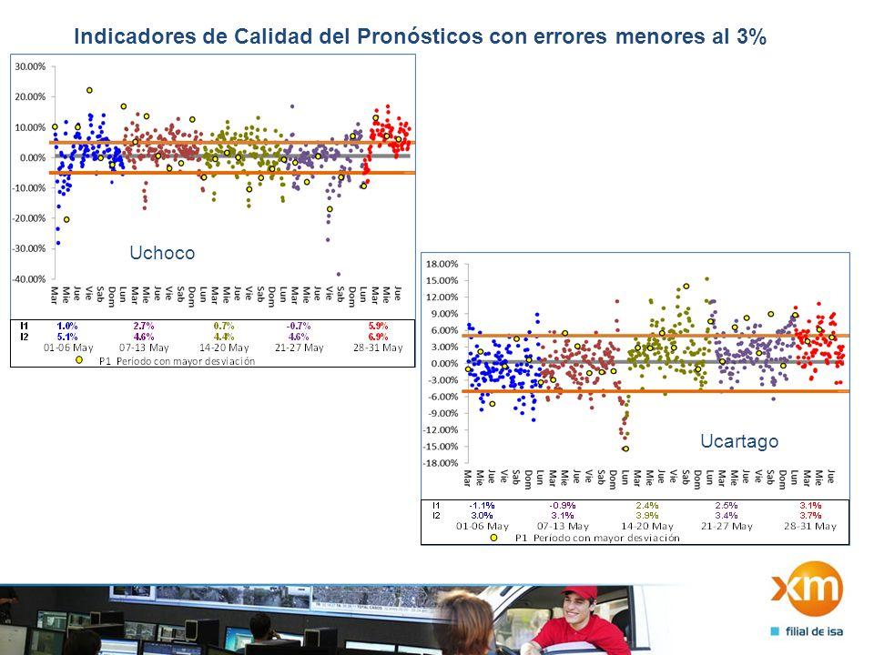 Indicadores de Calidad del Pronósticos con errores menores al 3% Uchoco Ucartago