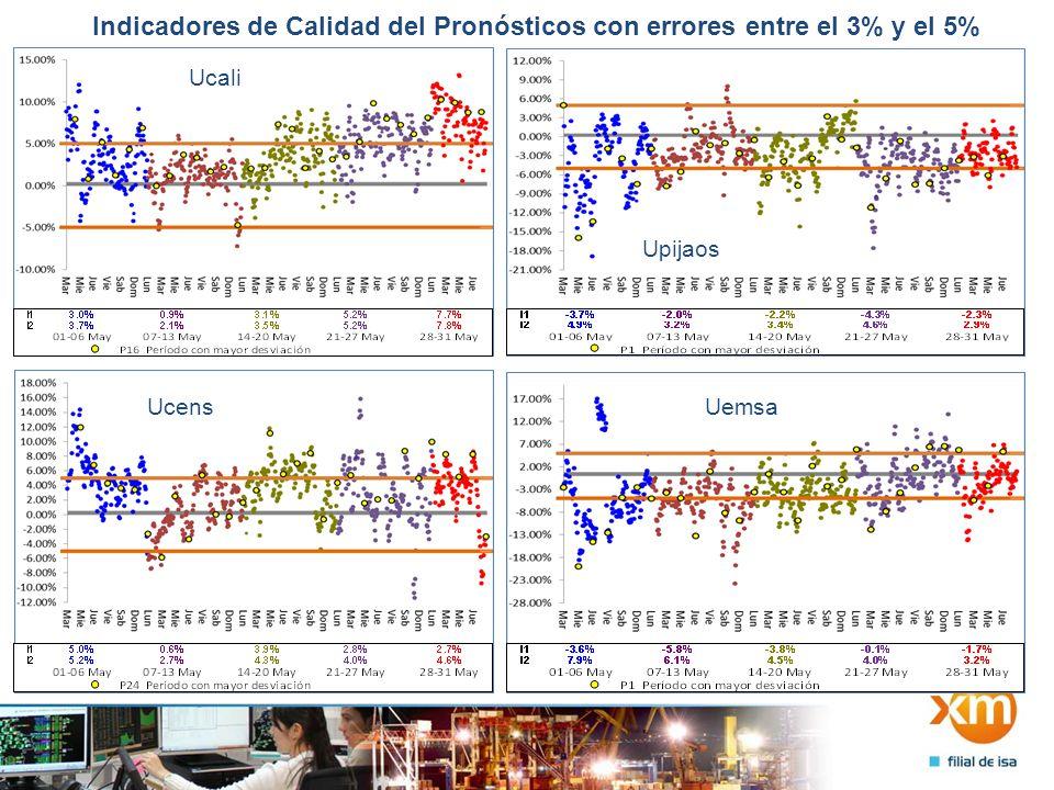 Indicadores de Calidad del Pronósticos con errores entre el 3% y el 5% Ucali Upijaos UcensUemsa