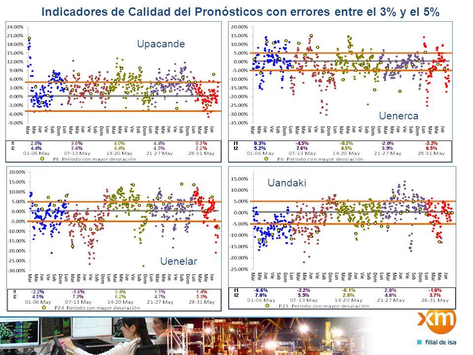 Indicadores de Calidad del Pronósticos con errores entre el 3% y el 5% Upacande Uenerca Uenelar Uandaki