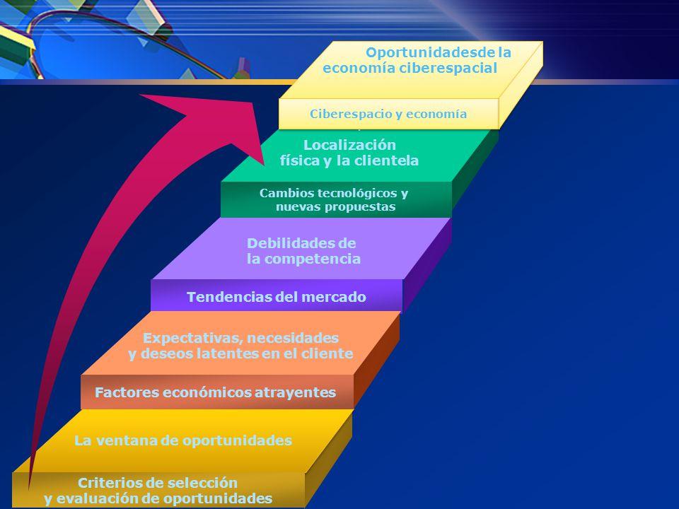 PERTENENCIA DE UNA IDEA Necesidades insatisfechas Debilidades de la competencia Clientes insatisfechos Cambios tecnológicos