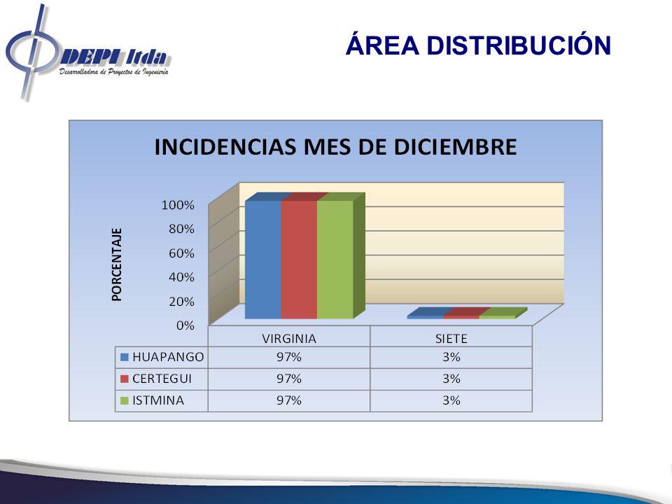 PROYECTOS DE INVERSIÓN AÑO 2012 A continuación se relacionan los proyectos que se han ejecutado y que se encuentran en ejecución con corte al 26 de diciembre de 2012.