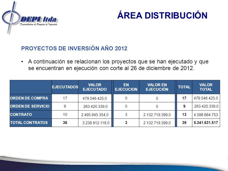 7 ÁREA COMERCIALIZACIÓN PÉRDIDAS DE ENERGÍA En el mes de noviembre el indicador esta por debajo de la meta del contrato.