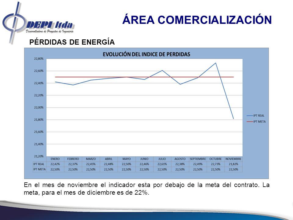 8 ÁREA COMERCIALIZACIÓN CARTERA La gráfica siguiente muestra la composición porcentual de la cartera por sectores de consumo en el mes de noviembre de 2012.