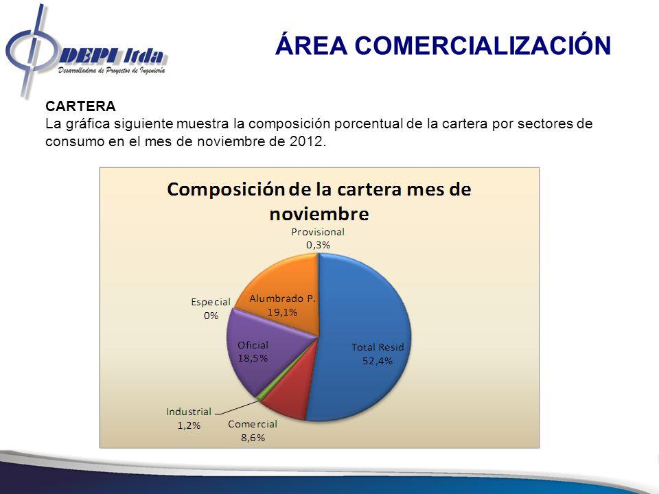 9 ÁREA COMERCIALIZACIÓN Compras de Energía