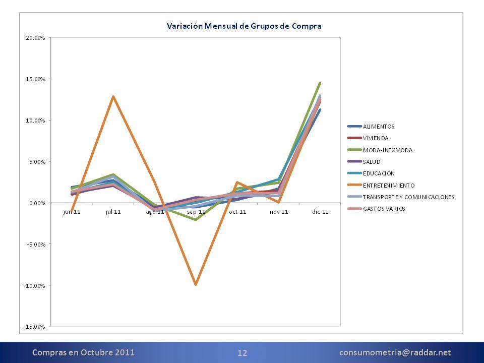 12 Compras en Octubre 2011 consumometria@raddar.net