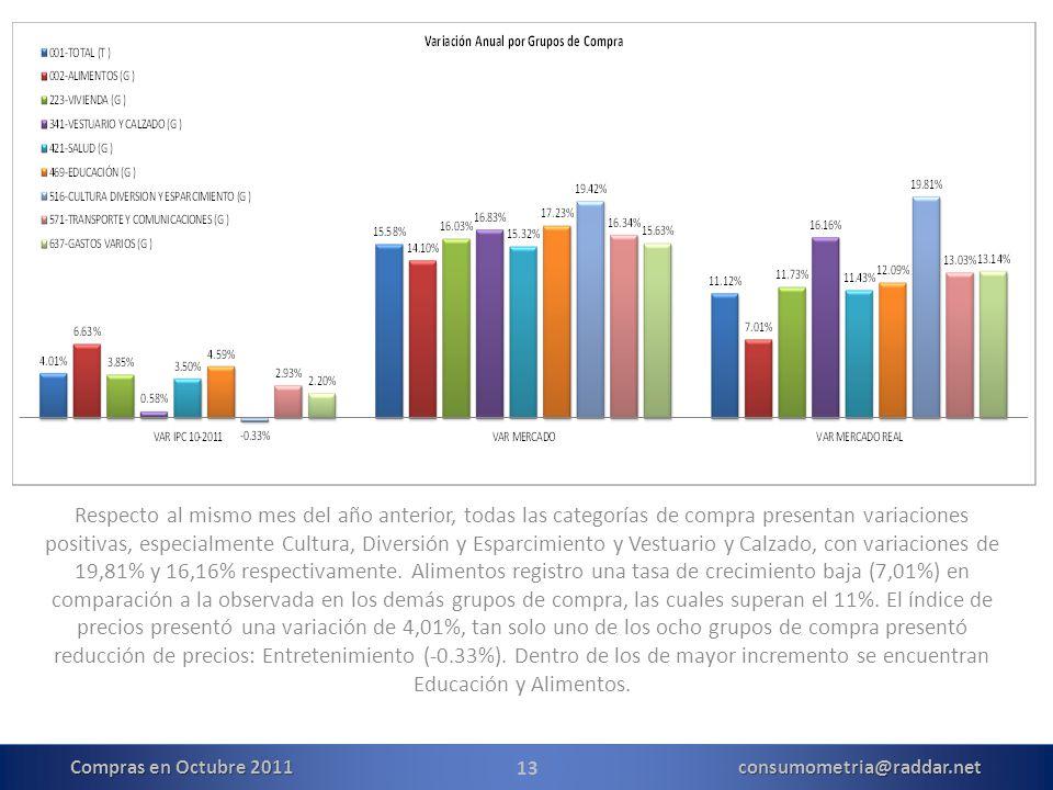 13 Respecto al mismo mes del año anterior, todas las categorías de compra presentan variaciones positivas, especialmente Cultura, Diversión y Esparcimiento y Vestuario y Calzado, con variaciones de 19,81% y 16,16% respectivamente.