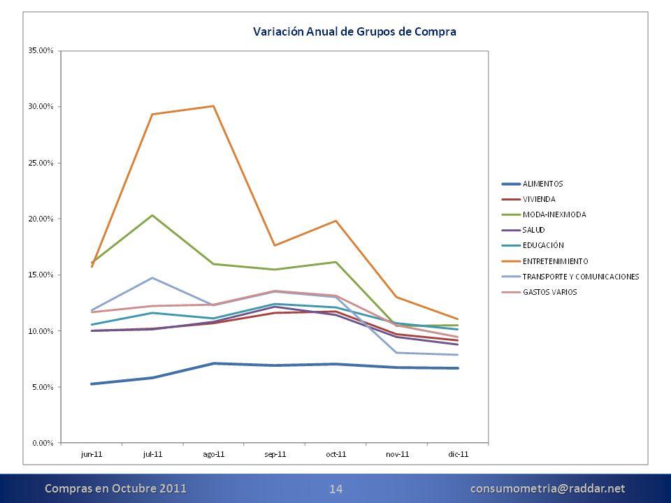 14 Compras en Octubre 2011 consumometria@raddar.net