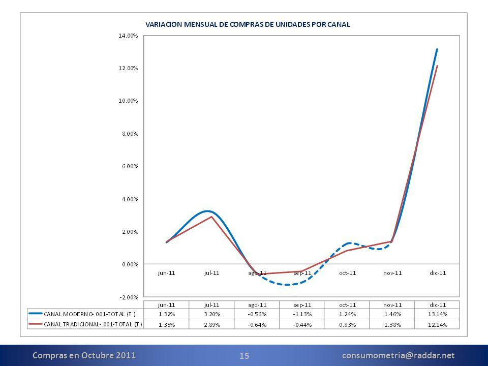 15 Compras en Octubre 2011 consumometria@raddar.net