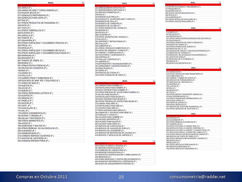 20 Compras en Octubre 2011 consumometria@raddar.net