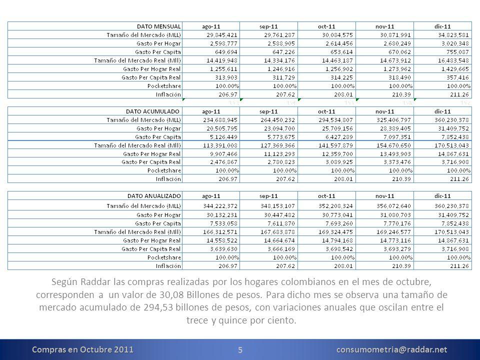 5 Según Raddar las compras realizadas por los hogares colombianos en el mes de octubre, corresponden a un valor de 30,08 Billones de pesos.