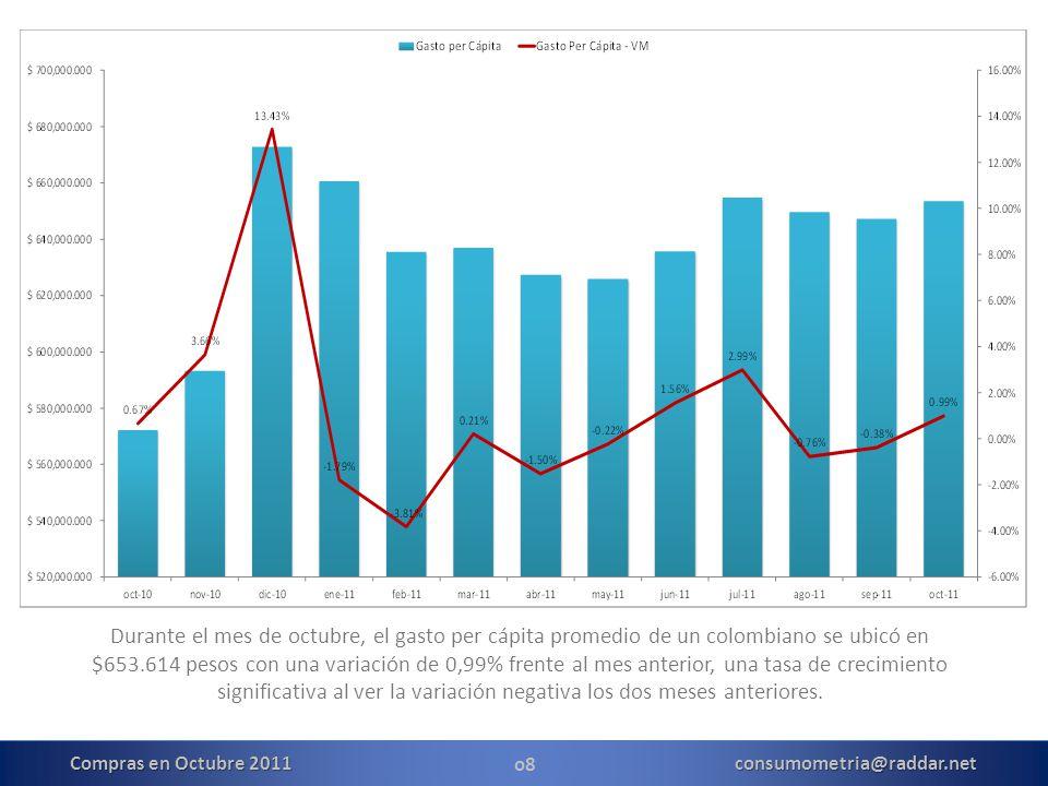 o8 Durante el mes de octubre, el gasto per cápita promedio de un colombiano se ubicó en $653.614 pesos con una variación de 0,99% frente al mes anterior, una tasa de crecimiento significativa al ver la variación negativa los dos meses anteriores.