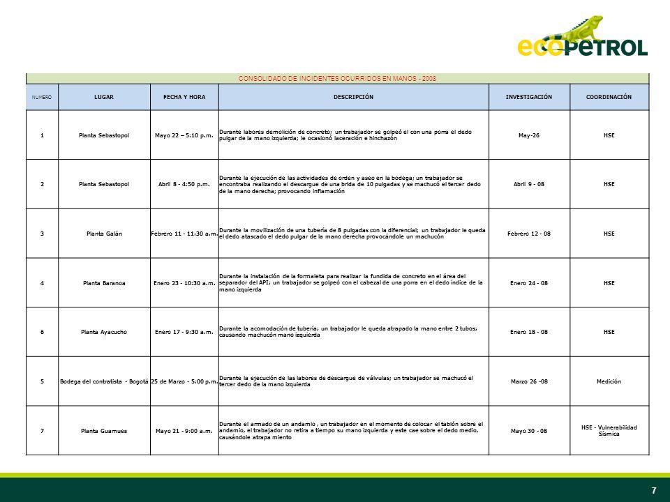 8 CONSOLIDADO DE INCIDENTES OCURRIDOS EN MANOS - 2008 NUMERO LUGARFECHA Y HORADESCRIPCIÓNINVESTIGACIÓNCOORDINACIÓN 8Planta Chimita Mayo 16 - 11:30 a.m.