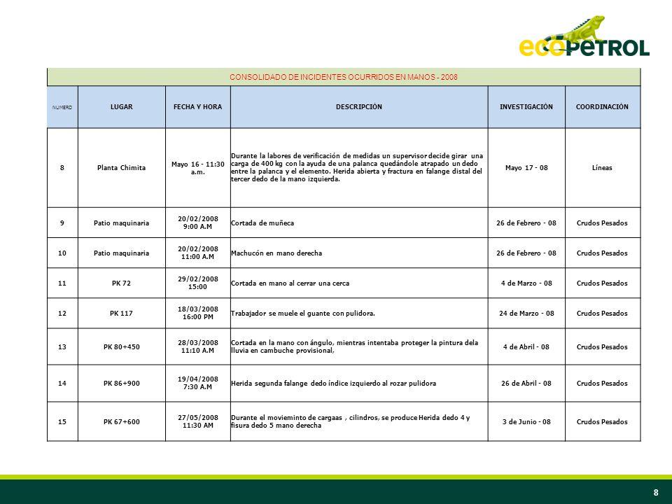 8 CONSOLIDADO DE INCIDENTES OCURRIDOS EN MANOS - 2008 NUMERO LUGARFECHA Y HORADESCRIPCIÓNINVESTIGACIÓNCOORDINACIÓN 8Planta Chimita Mayo 16 - 11:30 a.m
