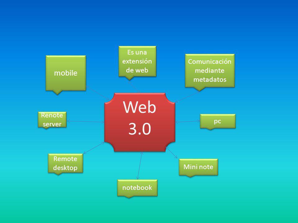 Web 3.0 mobile Es una extensión de web Comunicación mediante metadatos pc Mini note notebook Remote desktop Renote server