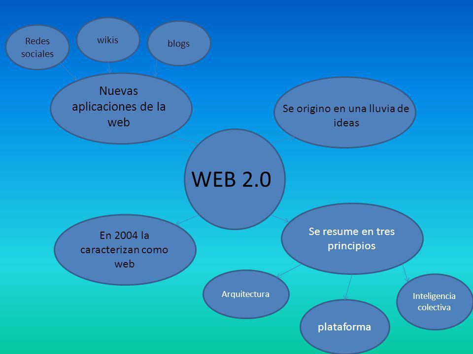 WEB 2.0 Se resume en tres principios En 2004 la caracterizan como web Se origino en una lluvia de ideas Nuevas aplicaciones de la web Arquitectura pla