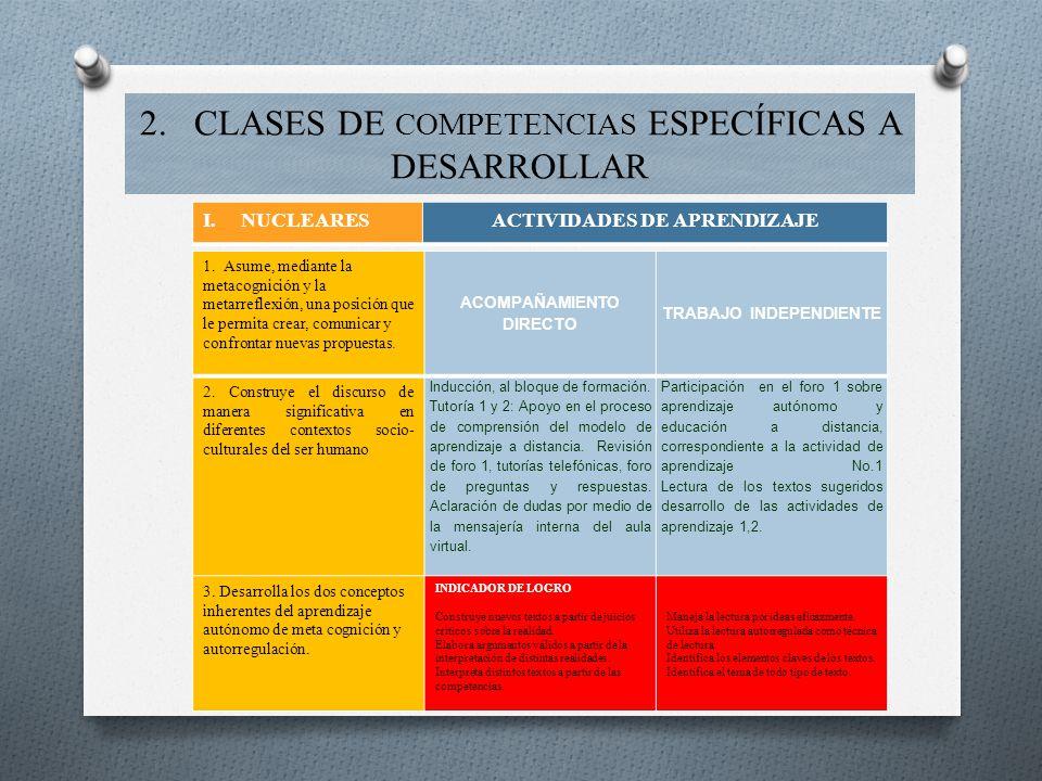 2. CLASES DE COMPETENCIAS ESPECÍFICAS A DESARROLLAR 1. Asume, mediante la metacognición y la metarreflexión, una posición que le permita crear, comuni