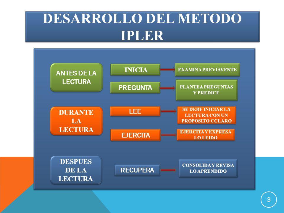 3 ANTES DE LA LECTURA DURANTE LA LECTURA DESPUES DE LA LECTURA INICIA PREGUNTA LEE EJERCITA RECUPERA EXAMINA PREVIAVENTE PLANTEA PREGUNTAS Y PREDICE SE DEBE INICIAR LA LECTURA CON UN PROPOSITO CCLARO EJERCITA Y EXPRESA LO LEIDO CONSOLIDA Y REVISA LO APRENDIDO DESARROLLO DEL METODO IPLER ANTES DE LA LECTURA