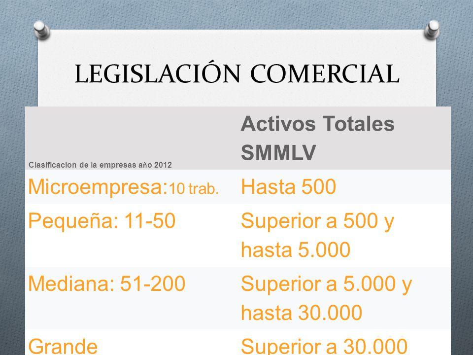 LEGISLACIÓN COMERCIAL Activos Totales SMMLV Microempresa: 10 trab. Hasta 500 Pequeña: 11-50 Superior a 500 y hasta 5.000 Mediana: 51-200 Superior a 5.