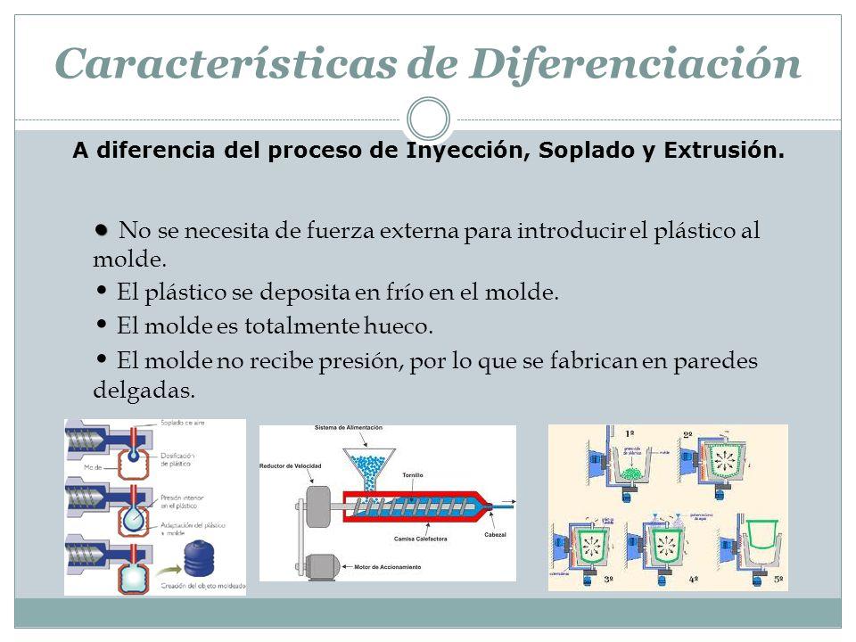Características de Diferenciación A diferencia del proceso de Inyección, Soplado y Extrusión. No se necesita de fuerza externa para introducir el plás