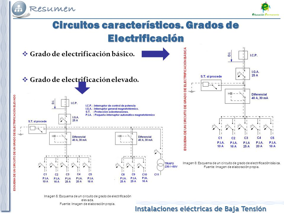 Instalaciones eléctricas de Baja Tensión Previsión de Potencia y Carga total en un edificio de viviendas Previsión de Potencia: Grado Electrificación Básico: mínimo 5750 W / vivienda a 230 V Grado de electrificación elevado: mínimo 9200 W / vivienda a 230 V Carga total de un edificio de viviendas: PT = Pv + Psg + Pl + Pg Pv: Viviendas: Media aritmética de las potencias máximas previstas en cada vivienda por factor de simultaneidad (Tabla 1 de ITC-BT-10)ITC-BT-10 Psg: Servicios generales del edificio.