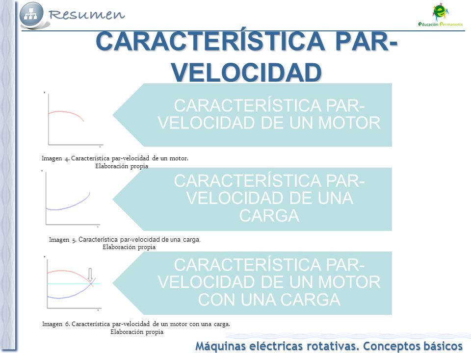Máquinas eléctricas rotativas. Conceptos básicos POTENCIA Y ENERGÍA DE UNA MÁQUINA ROTATIVA POTENCIA NOMINAL PLENA CARGA PÉRDIDAS PÉRDIDAS EN EL HIERR
