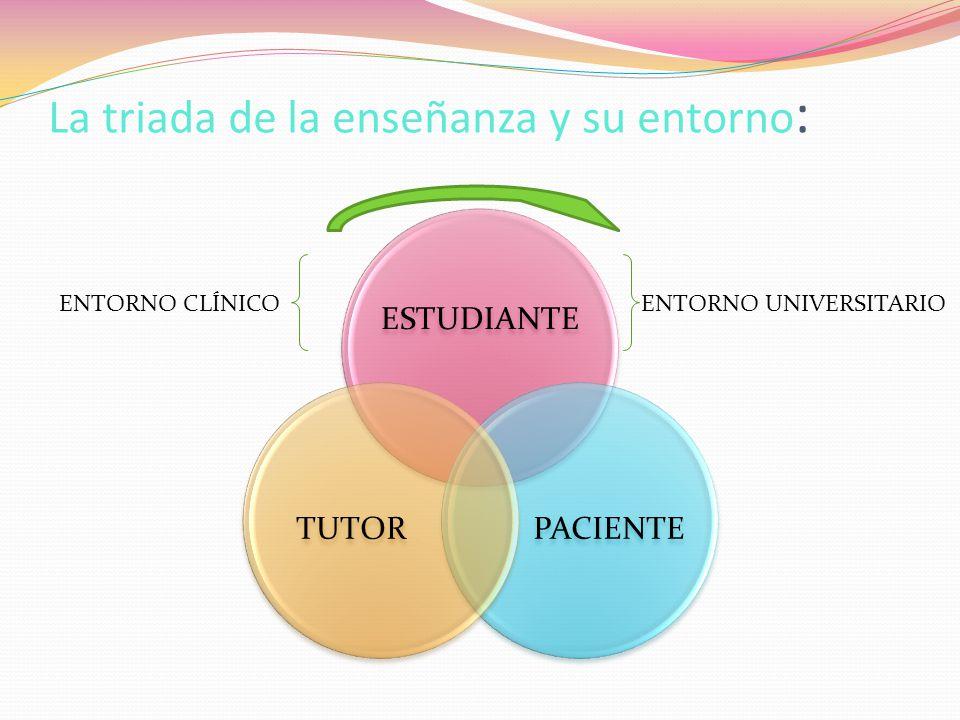 La triada de la enseñanza y su entorno : ESTUDIANTE PACIENTETUTOR ENTORNO CLÍNICOENTORNO UNIVERSITARIO