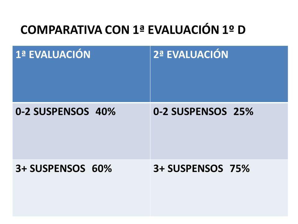 COMPARATIVA CON 1ª EVALUACIÓN 1º D 1ª EVALUACIÓN2ª EVALUACIÓN 0-2 SUSPENSOS 40%0-2 SUSPENSOS 25% 3+ SUSPENSOS 60%3+ SUSPENSOS 75%