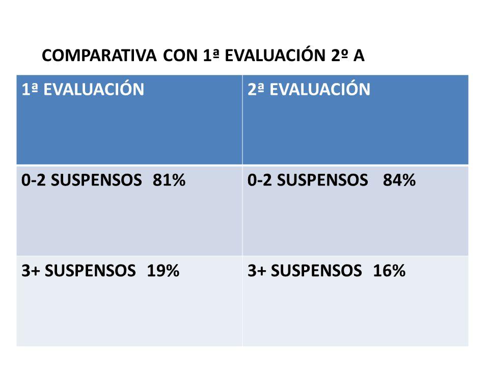 COMPARATIVA CON 1ª EVALUACIÓN 2º A 1ª EVALUACIÓN2ª EVALUACIÓN 0-2 SUSPENSOS 81%0-2 SUSPENSOS 84% 3+ SUSPENSOS 19%3+ SUSPENSOS 16%